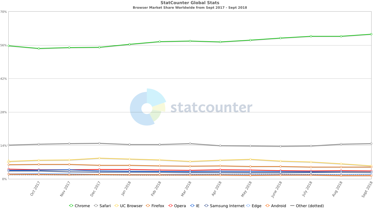 StatCounter-browser-ww-monthly-201709-201809