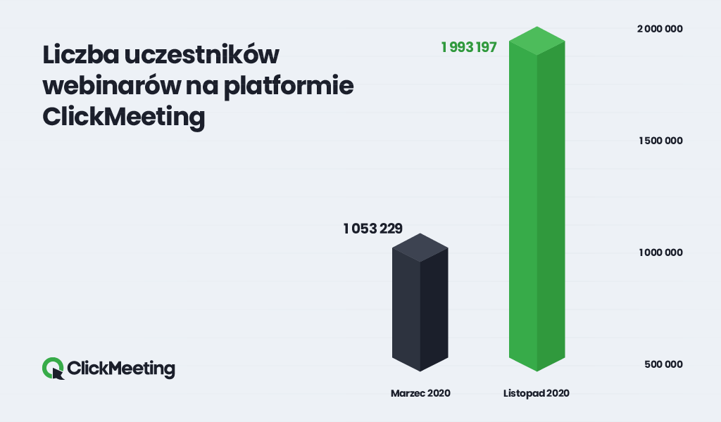 2020 clickmeeting