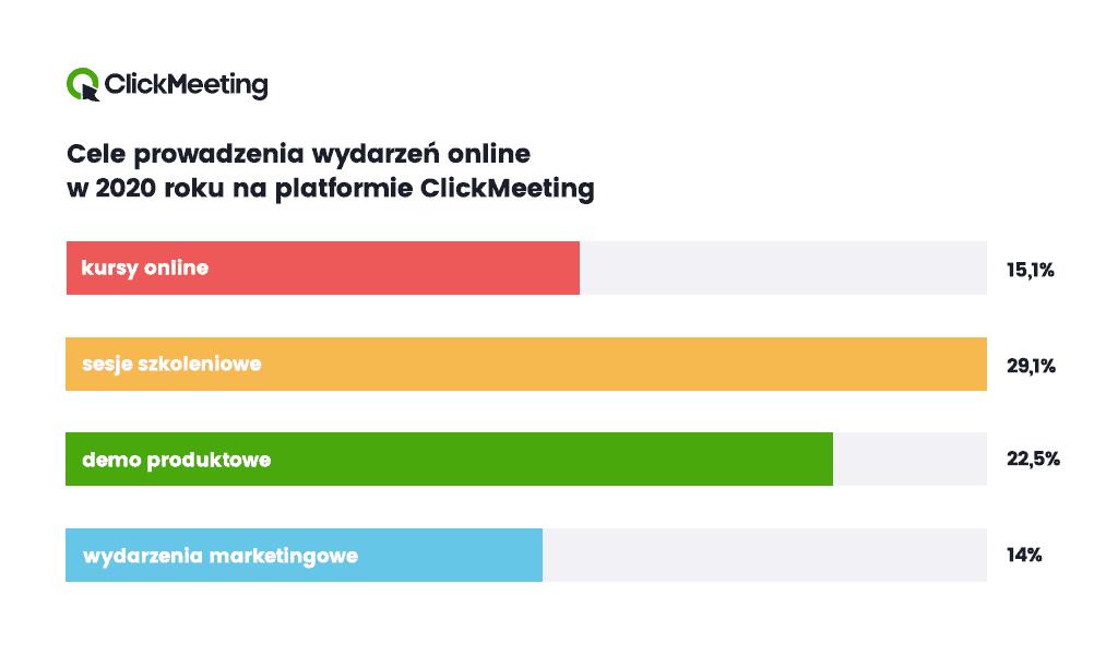 praca i eventy popularność clickmeeting