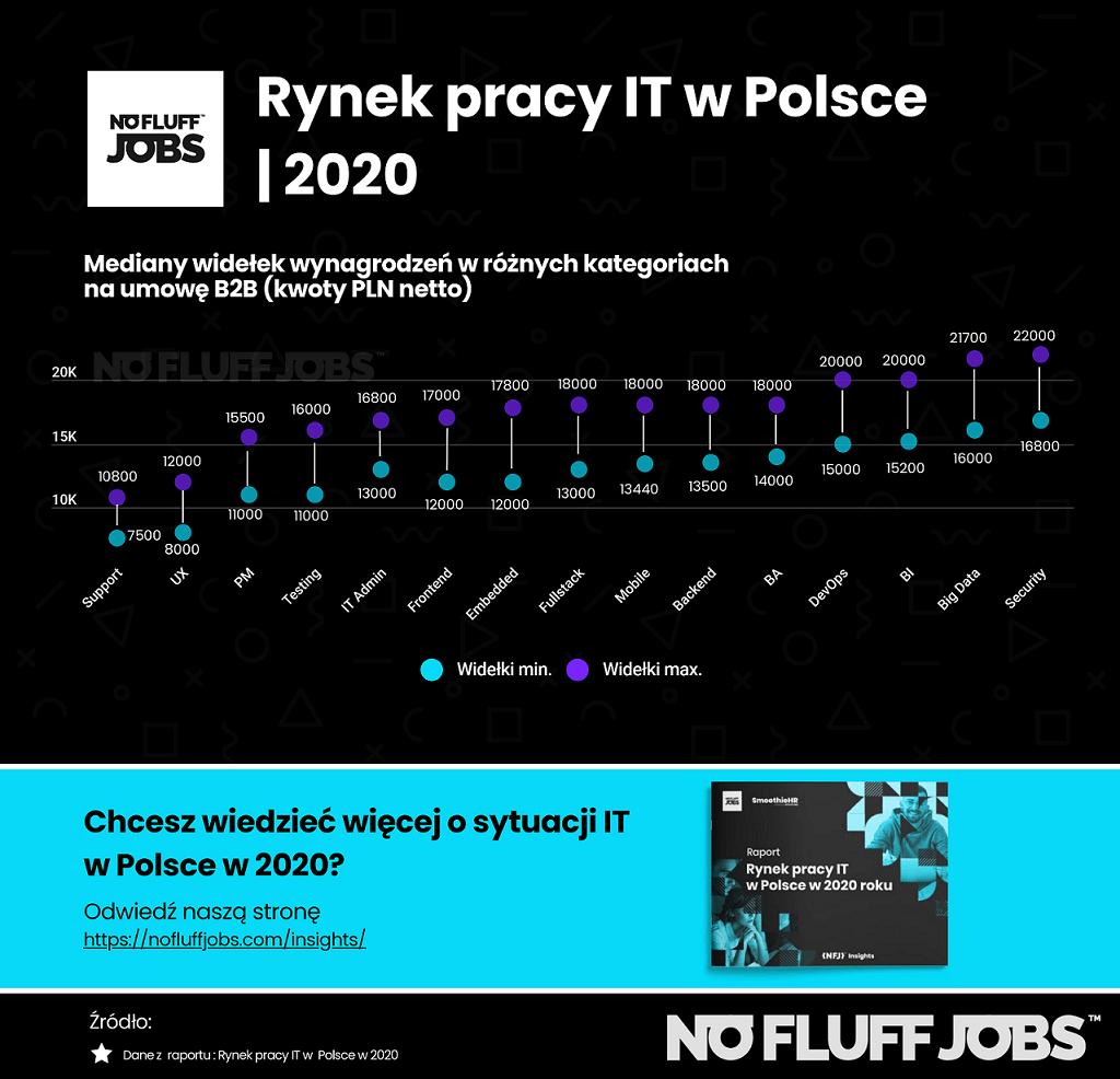 Rynek IT 2020