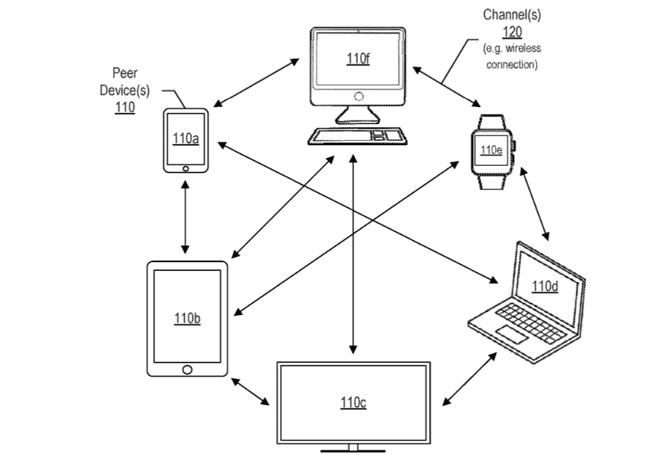 apple wydajność iphone mac